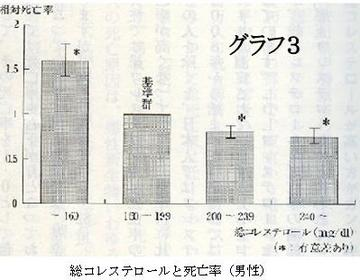 総コレステロールと死亡率/男性.jpg