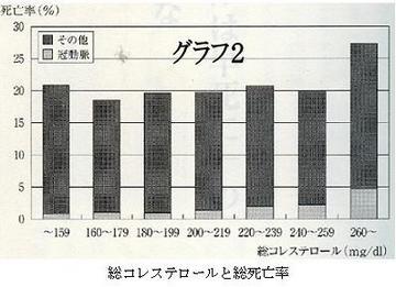 総コレステロールと総死亡率.jpg