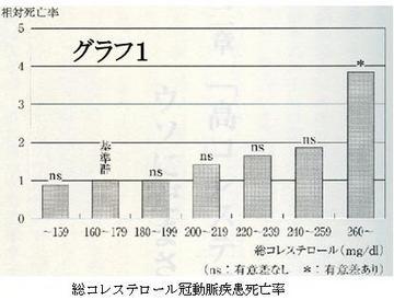 総コレステロール冠動脈疾患死亡率.jpg